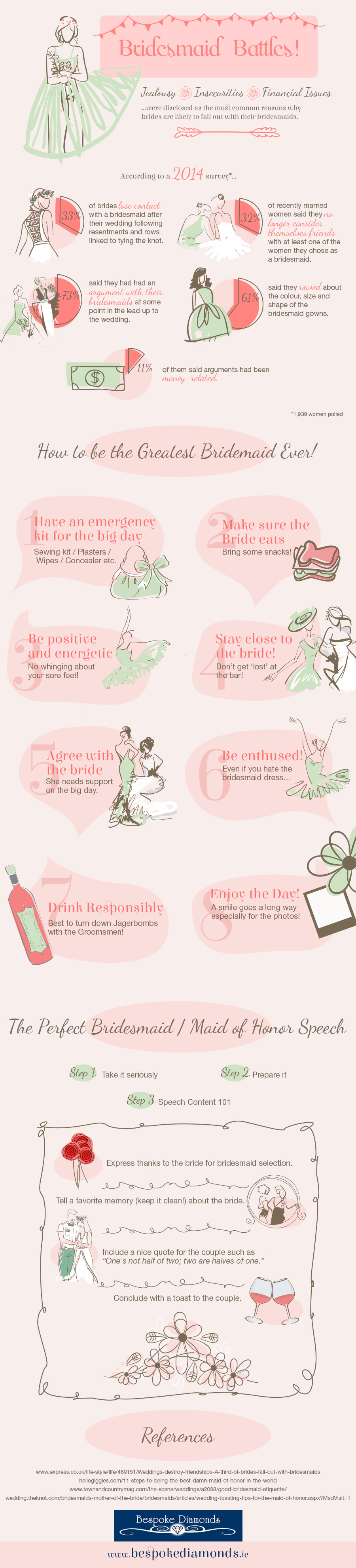 Infographic: Bridesmaid Battles