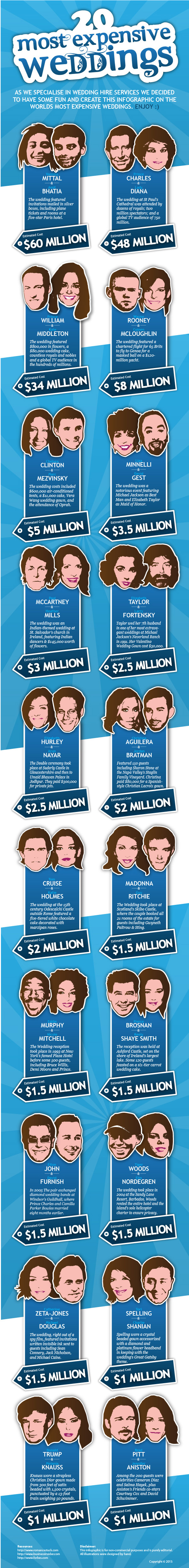 20 Most Expensive Celebrity Weddings Infographic