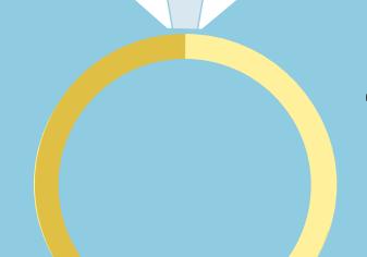 WeddingDates Wedding Survey
